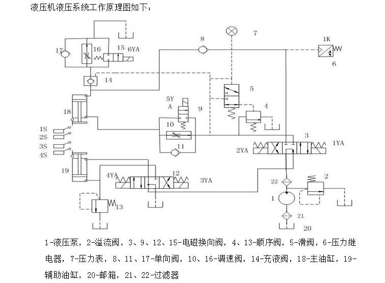 就是这款液压机由主机及控制机构两大部分组成。液压机主机部分包括液压缸、横梁、立柱及充液装置等。动力机构由油箱、高压泵、控制系统、电动机、压力阀、方向阀等组成。液压机采用PLC控制系统,通过泵和油缸及各种液压阀实现能量的转换,调节和输送,完成各种工艺动作的循环。本系列液压机具有独立的动力机构和电气系统,并采用按钮集中控制,可实现手动和自动两种操作方式。