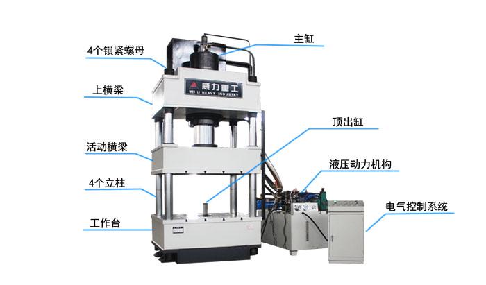 大型四柱液压机厂家各部细节的起名